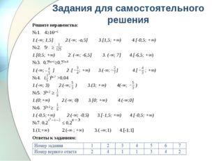 Задания для самостоятельного решения Решите неравенства: №1. 4≥16х+1 1.(-∞; 1