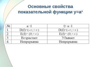 Основные свойства показательной функции у=аx