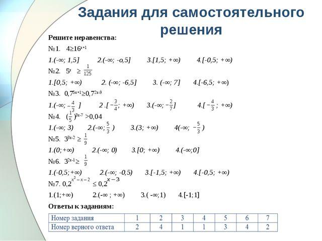 Задания для самостоятельного решения Решите неравенства: №1. 4≥16х+1 1.(-∞; 1...
