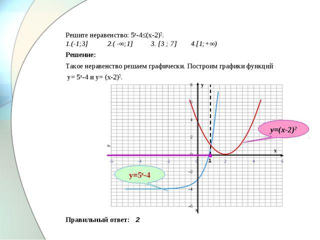 Решите неравенство: 5х-4≤(х-2)2. 1.(-1;3] 2.( -∞;1] 3. [3 ; 7] 4.[1;+∞) Реше...