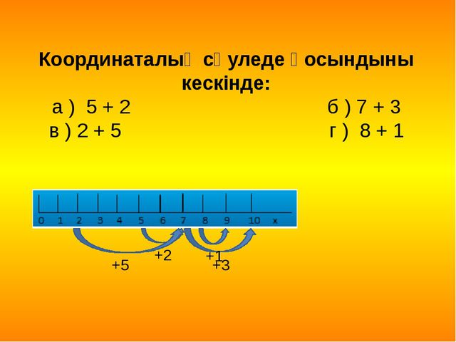 Координаталық сәуледе қосындыны кескінде: а ) 5 + 2 б ) 7 + 3 в ) 2 + 5 г ) 8...