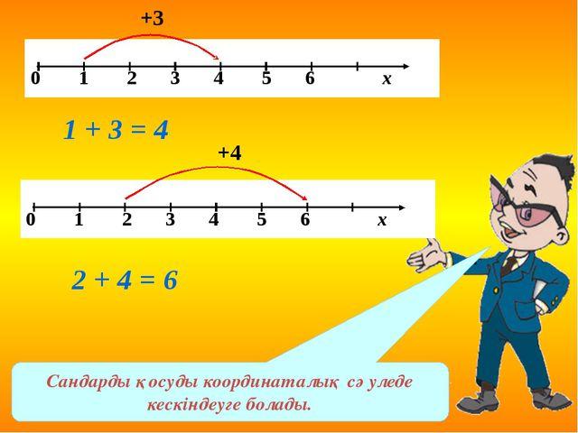 Сандарды қосуды координаталық сәуледе кескіндеуге болады. +3 1 + 3 = 4 +4 2 +...