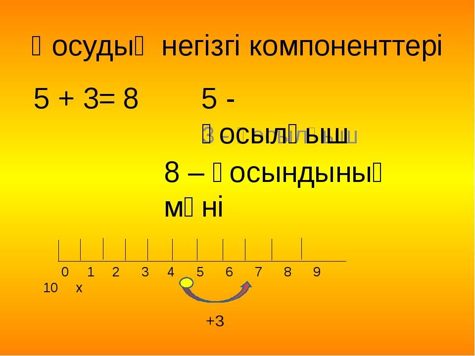 Қосудың негізгі компоненттері 5 + 3 3 - қосылғыш = 8 8 – қосындының мәні 5 -...
