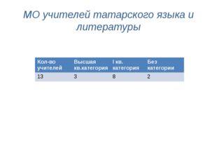 МО учителей татарского языка и литературы Кол-во учителей Высшаякв.категория