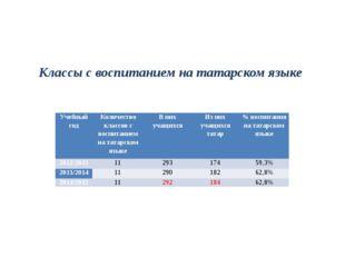 Классы с воспитанием на татарском языке Учебный год Количество классов с вос