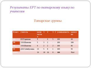 Результаты ЕРТ по татарскому языку по учителям Татарские группы Класс учитель