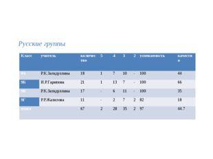 Русские группы Класс учитель количество 5 4 3 2 успеваемость качество 9А Р.К