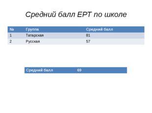 Средний балл ЕРТ по школе № Группа Средний балл 1 Татарская 81 2 Русская 57 С