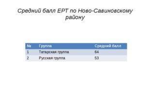 Средний балл ЕРТ по Ново-Савиновскому району № Группа Средний балл 1 Татарска