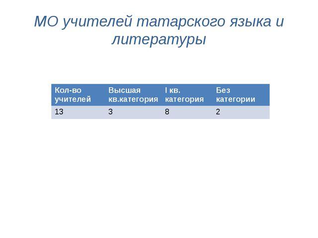 МО учителей татарского языка и литературы Кол-во учителей Высшаякв.категория...