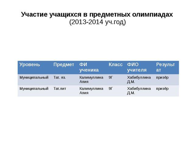 Участие учащихся в предметных олимпиадах (2013-2014 уч.год) Уровень Предмет...