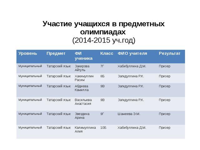 Участие учащихся в предметных олимпиадах (2014-2015 уч.год) Уровень Предмет...