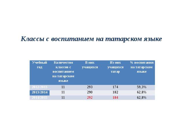 Классы с воспитанием на татарском языке Учебный год Количество классов с вос...