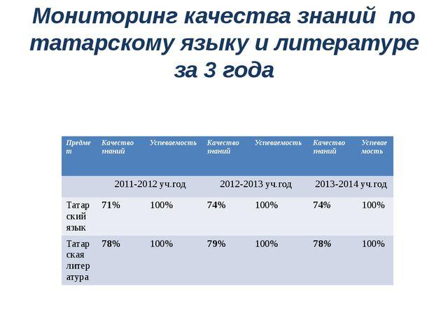 Мониторинг качества знаний по татарскому языку и литературе за 3 года Предмет...