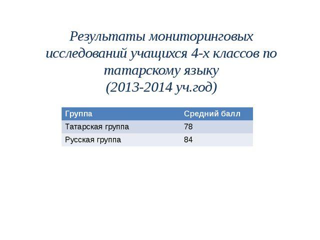 Результатымониторинговых исследований учащихся4-хклассов по татарскому яз...
