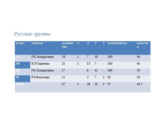 Русские группы Класс учитель количество 5 4 3 2 успеваемость качество 9А Р.К...
