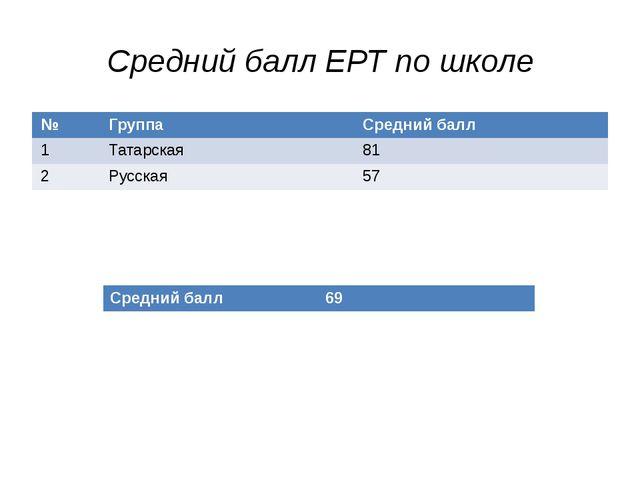 Средний балл ЕРТ по школе № Группа Средний балл 1 Татарская 81 2 Русская 57 С...