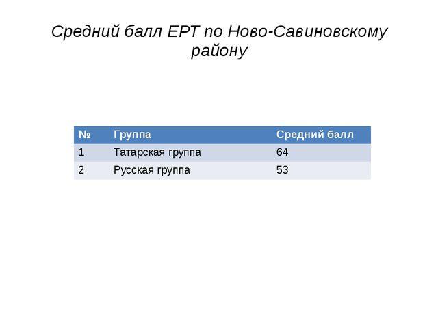 Средний балл ЕРТ по Ново-Савиновскому району № Группа Средний балл 1 Татарска...