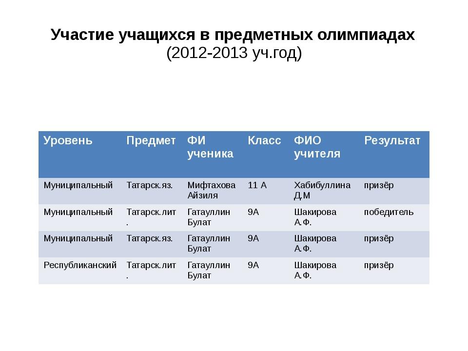Участие учащихся в предметных олимпиадах (2012-2013 уч.год) Уровень Предмет...