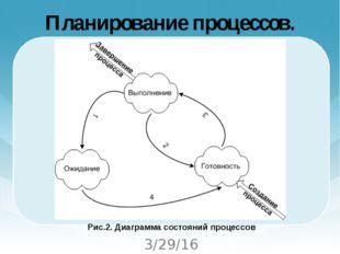 Планирование процессов.  Рис.2. Диаграмма состояний процессов