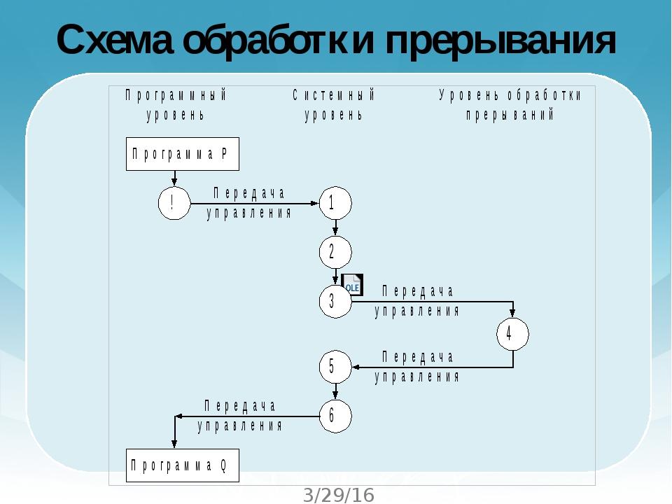 Схема обработки прерывания