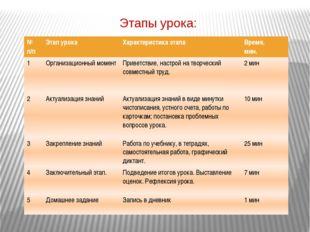 Этапы урока: №п/п Этап урока Характеристика этапа Время, мин. 1 Организационн