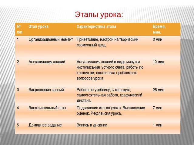 Этапы урока: №п/п Этап урока Характеристика этапа Время, мин. 1 Организационн...