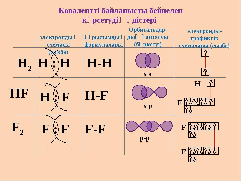 Ковалентті байланысты бейнелеп көрсетудің әдістері электрондық схемасы (сызба...