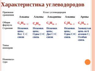 Характеристика углеводородов Признаки сравненияКласс углеводородов Алканы