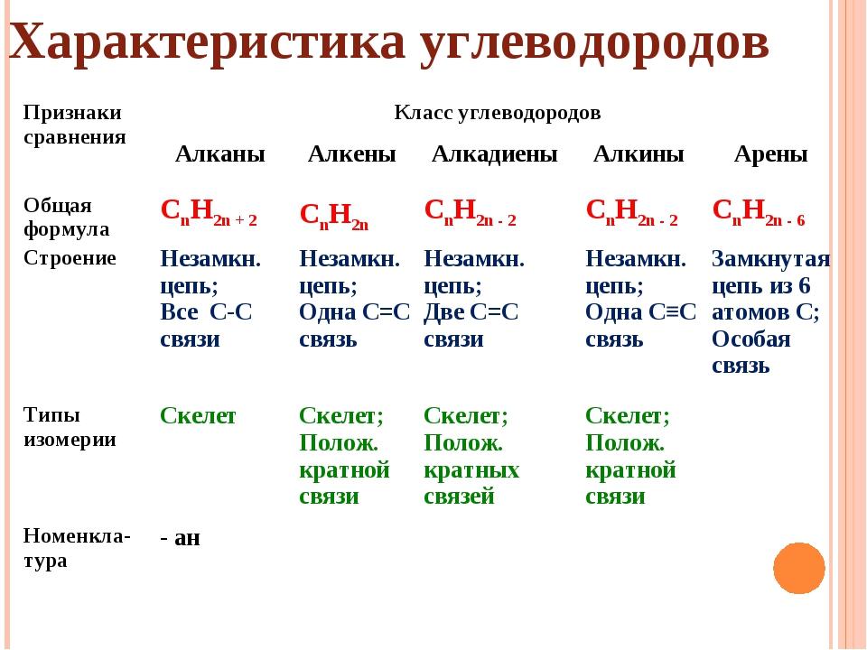 Характеристика углеводородов Признаки сравненияКласс углеводородов Алканы...
