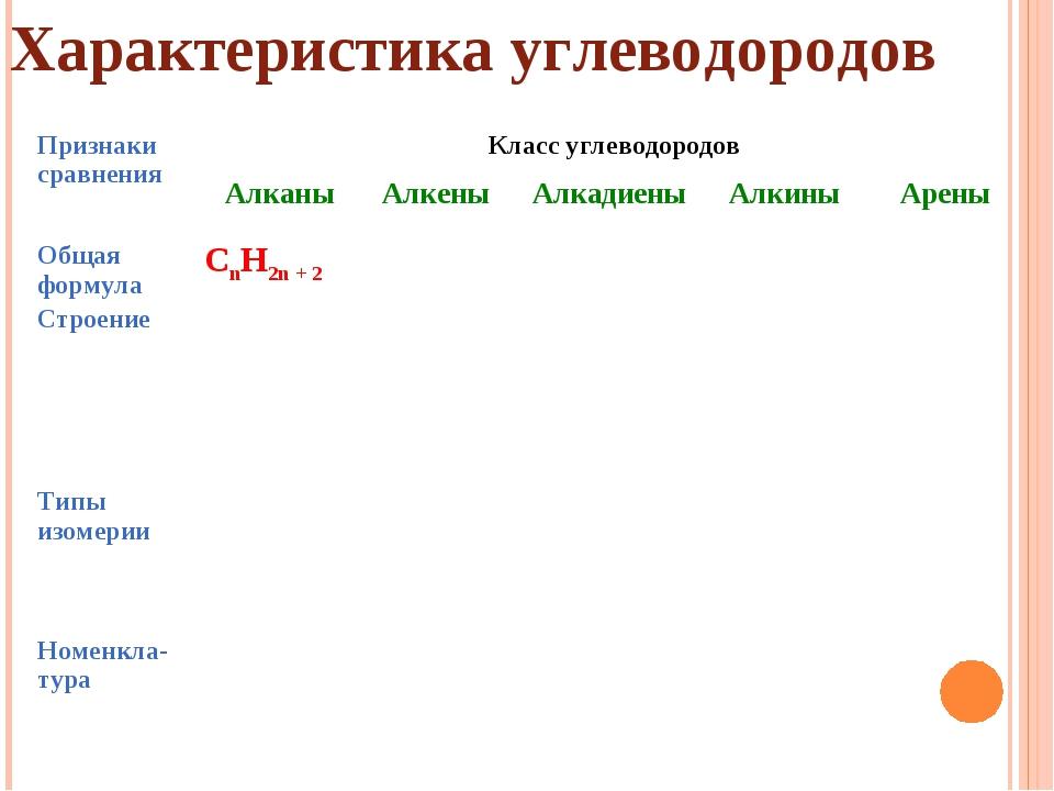 Характеристика углеводородов Признаки сравненияКласс углеводородов АлканыА...