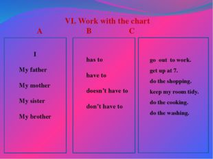 VI. Work with the chart A			 B			 C I My father My mother My sister My brothe