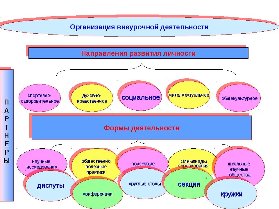 Организация внеурочной деятельности П А Р Т Н Е Р Ы Направления развития личн...