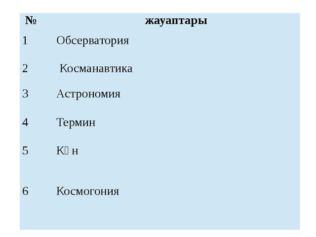 № жауаптары 1 Обсерватория 2 Косманавтика 3 Астрономия 4 Термин 5 Күн 6 Космо...