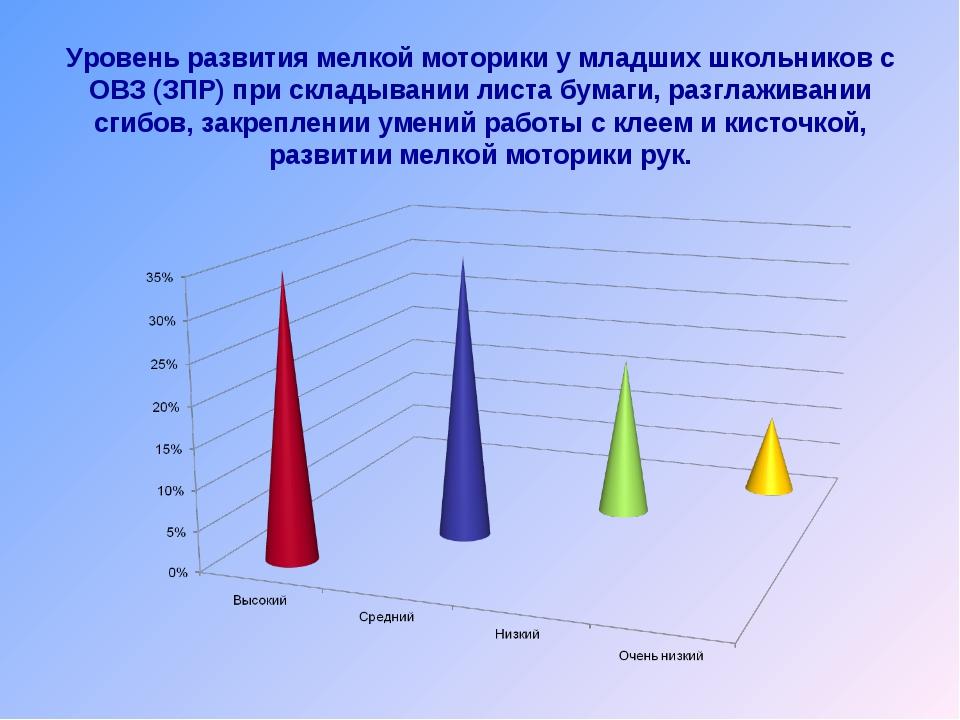 Уровень развития мелкой моторики у младших школьников с ОВЗ (ЗПР) при склады...