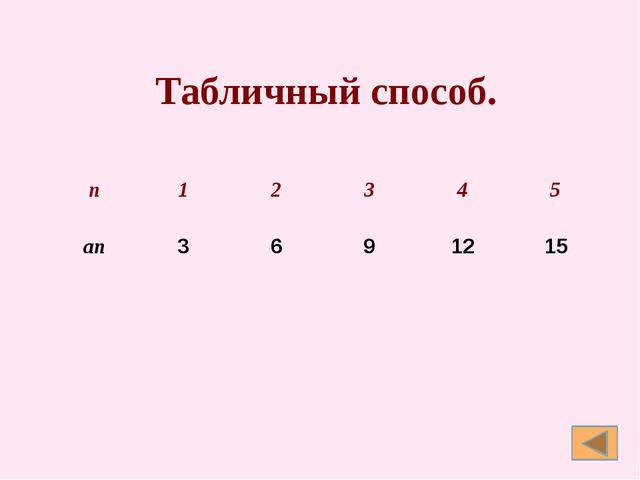 Графиком последовательности как функции, заданной на множестве натуральных ч...