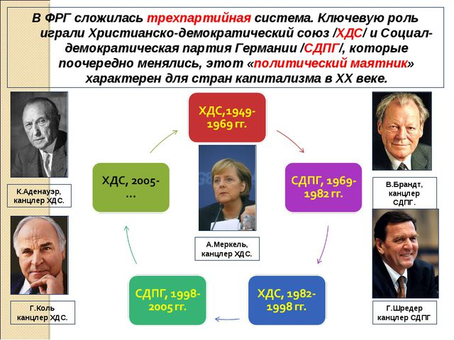 В ФРГ сложилась трехпартийная система. Ключевую роль играли Христианско-демок...