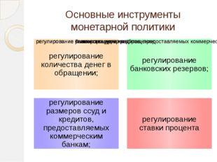 Основные инструменты монетарной политики