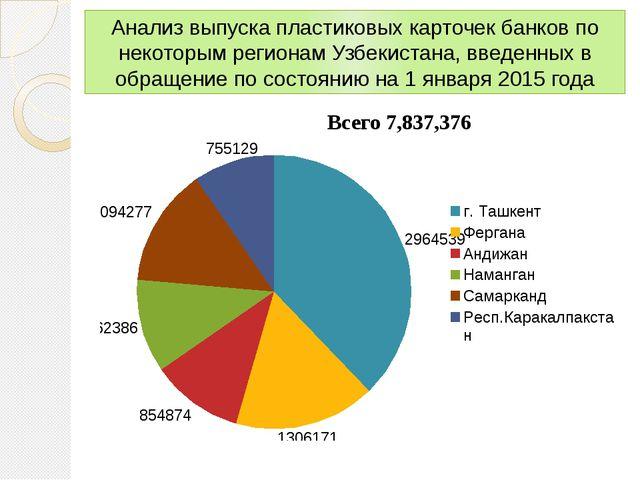 Анализ выпуска пластиковых карточек банков по некоторым регионам Узбекистана,...