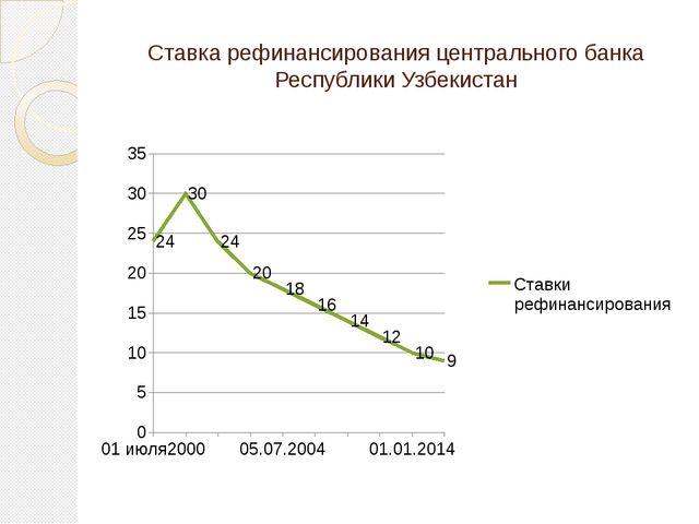 Ставка рефинансирования центрального банка Республики Узбекистан