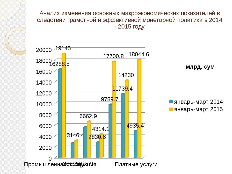 Анализ изменения основных макроэкономических показателей в следствии грамотно...