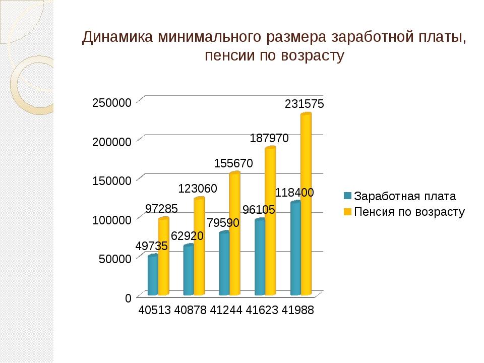Динамика минимального размера заработной платы, пенсии по возрасту