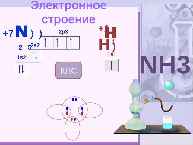 Электронное строение +7 N ) ) 2 5 2s2 1s2 2p3 +1H ) 1s1 NH3 H H 1 N H КПС