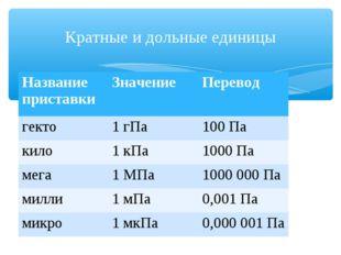 Кратные и дольные единицы Название приставкиЗначениеПеревод гекто1 гПа100