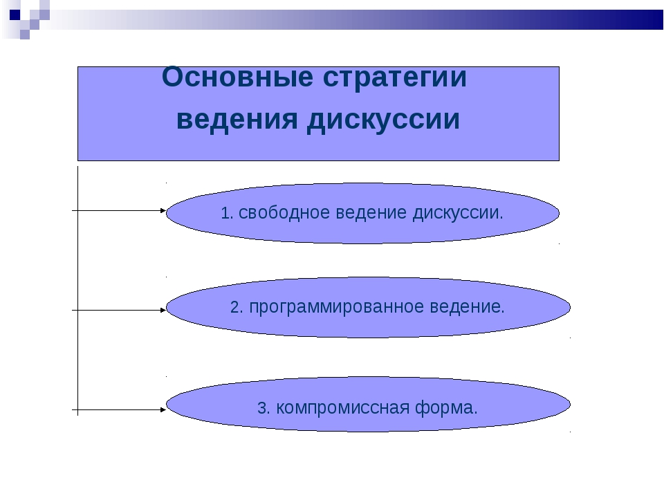 Основные стратегии ведения дискуссии 1. свободное ведение дискуссии. 2. прогр...