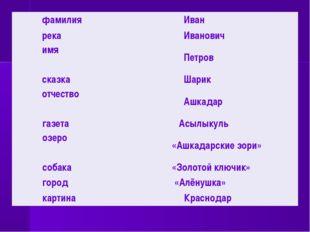 фамилияИван рекаИванович имя Петров сказкаШарик отчество Ашкадар газета