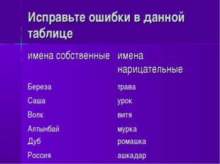Исправьте ошибки в данной таблице имена собственныеимена нарицательные Берез