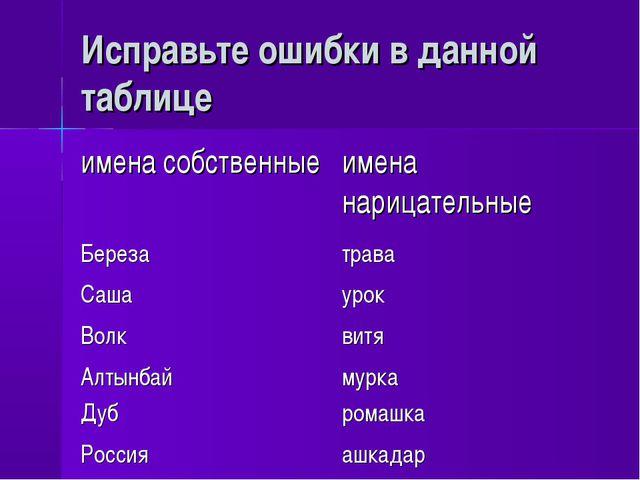 Исправьте ошибки в данной таблице имена собственныеимена нарицательные Берез...