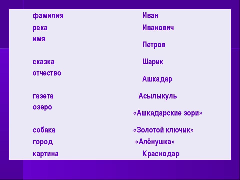 фамилияИван рекаИванович имя Петров сказкаШарик отчество Ашкадар газета...