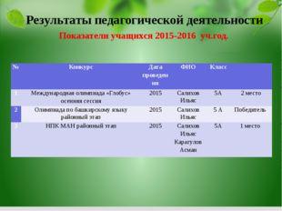Показатели учащихся 2015-2016 уч.год. Результаты педагогической деятельности